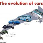 From 1887 to the 21st century-The evolution of cars